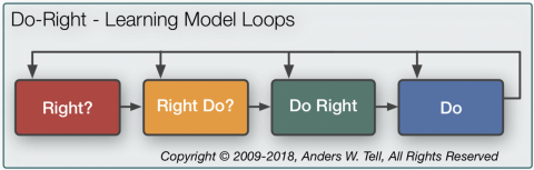 mot-knowledge-learning-loops-do-right