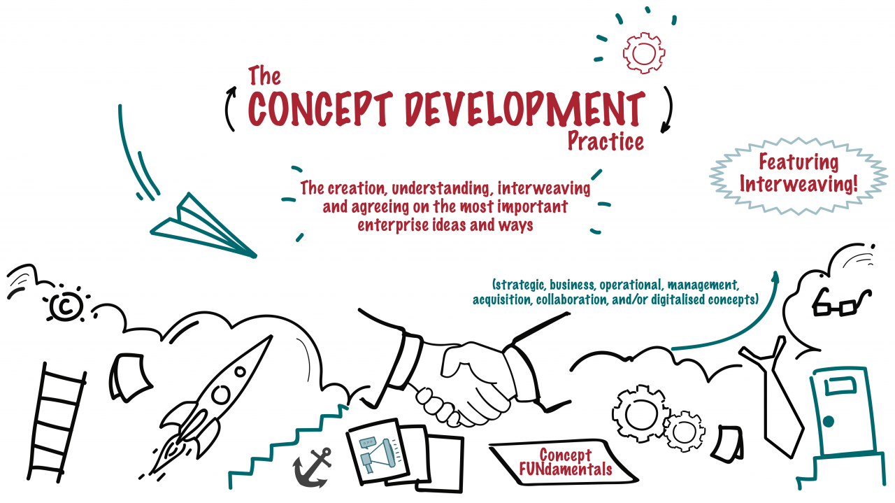 Introducing the Concept Development practice, featuring Interweaving
